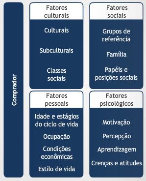 Fatores de influência no comportamento do e-consumer