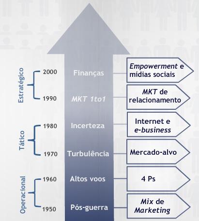 Evolução do marketing - mba administração e marketing uninter