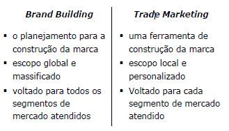 Brand Building e Trade se complementam