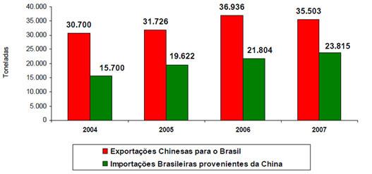 Inconsistência de dados de comércio de vestuário entre Brasil e China.