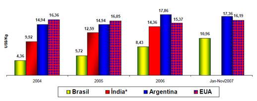 Indício de subfaturamento. Comparativo de preços das importações de vestuário provenientes da China.