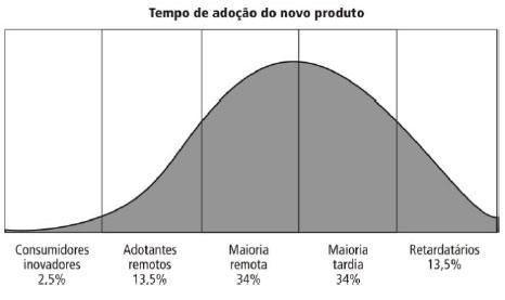 Perfil dos Adotantes Kotler Tempo de adoção novos produtos