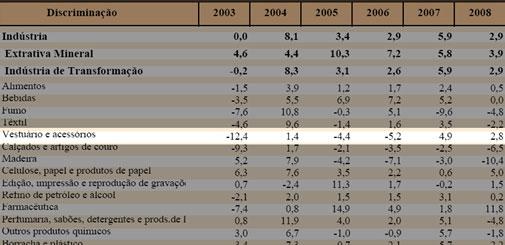 Taxas reais de crescimento (%) da produção física industrial nacional por setor.