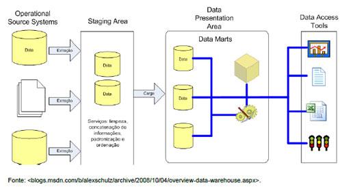 arquitetura de um sistema de Inteligência de Negócios - Business Intelligence (BI)