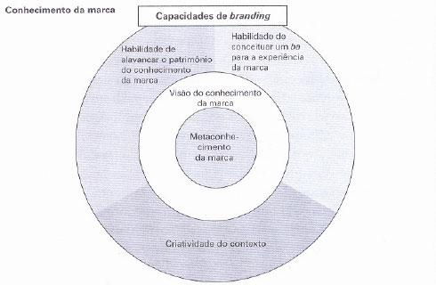 Categorias da Capacidade de branding