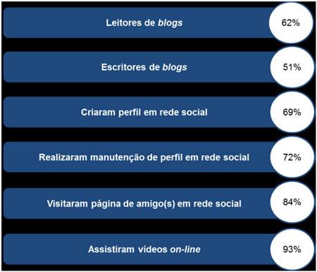 Tendências e cenário do E-branding e Branding 3.0