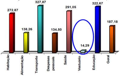 Inflação acumulada, desde Jul/94 até Mar/08 - Vestuário