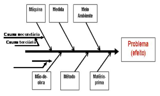subcausas secundárias terciárias Diagrama de Causa e Efeito