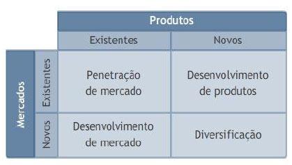 4 alternativas de estratégia para o crescimento