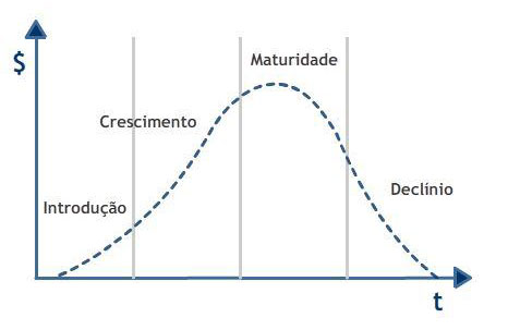 Ciclo de Vida do Produto - Teorias de Marketing