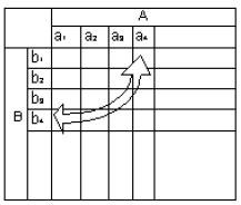 """Diagrama de Matriz em """" L """""""