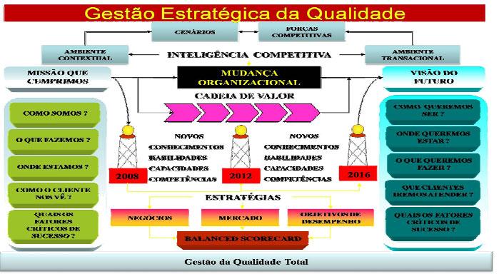 Estratégias para a Qualidade