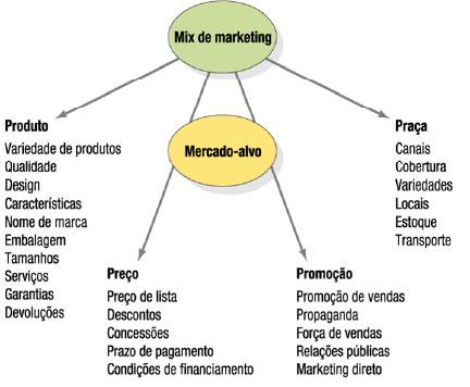 O que é Mix de Marketing Conceito? de Marketing Mix.