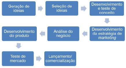 Processo de Desenvolvimento de Produto pelo Marketing
