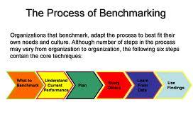 O que é Benchmarking? Conceito e definição de Benchmarking no marketing