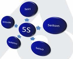 O que é Cinco S (5 S's)? Conceito e definição de Cinco S (5 S's)