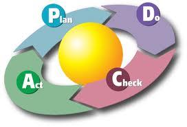 O que é PDCA? Conceito e definição de PDCA