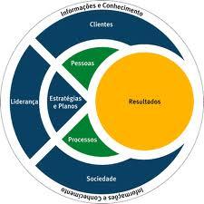 O que é Visão Sistêmica? Conceito e definição de Visão Sistêmica