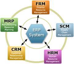O que são Sistemas ERP - Tecnologia da Informação