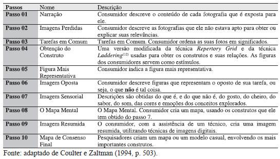 ZMET – Zaltman Metaphor Elicitation Technique - O que é e como fazer